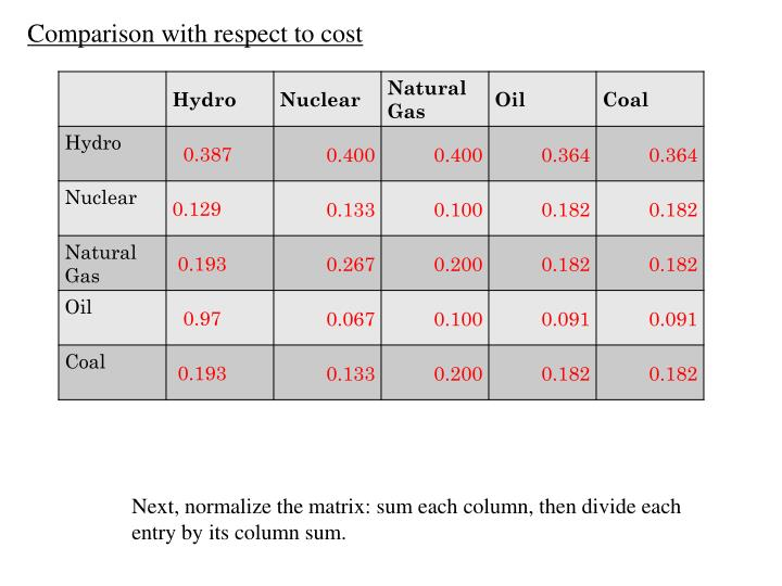 Comparison with respect to cost