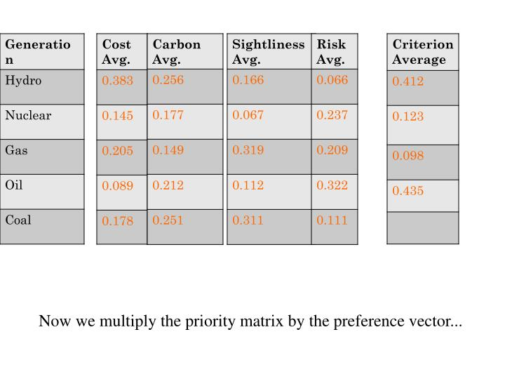 Now we multiply the priority matrix by the preference vector...