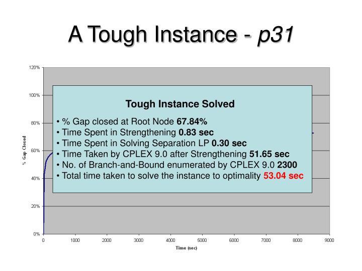 A Tough Instance -