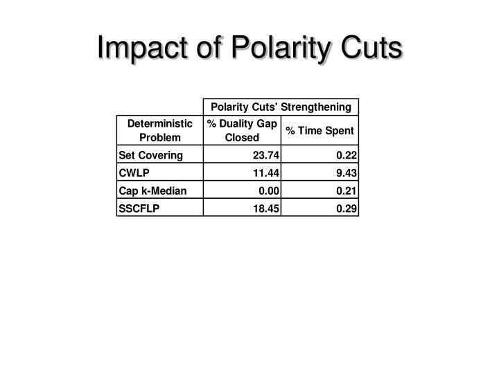 Impact of Polarity Cuts