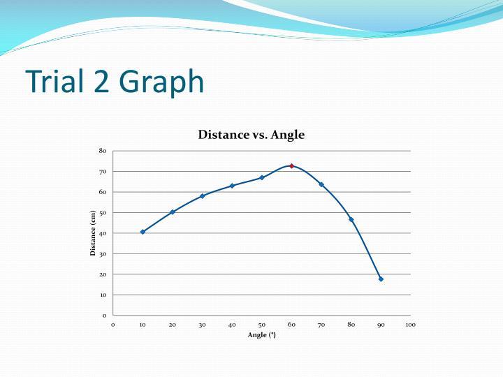 Trial 2 Graph