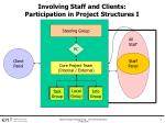 involving staff and clients participation in project structures i