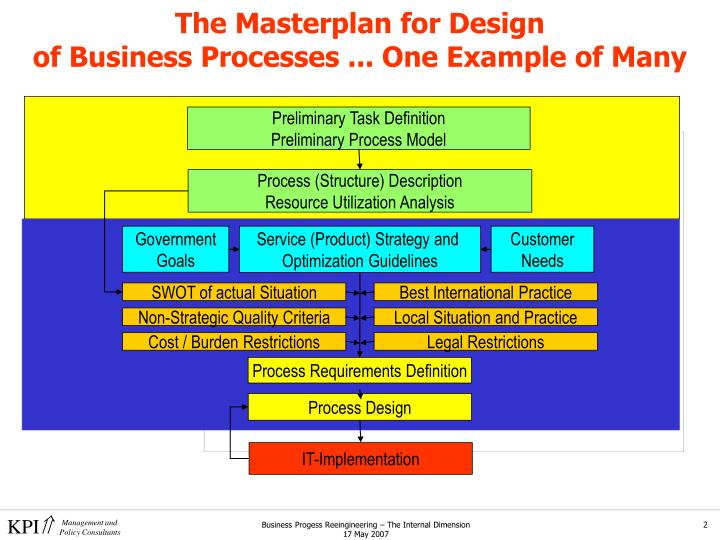 The masterplan for design of business processes one example of many