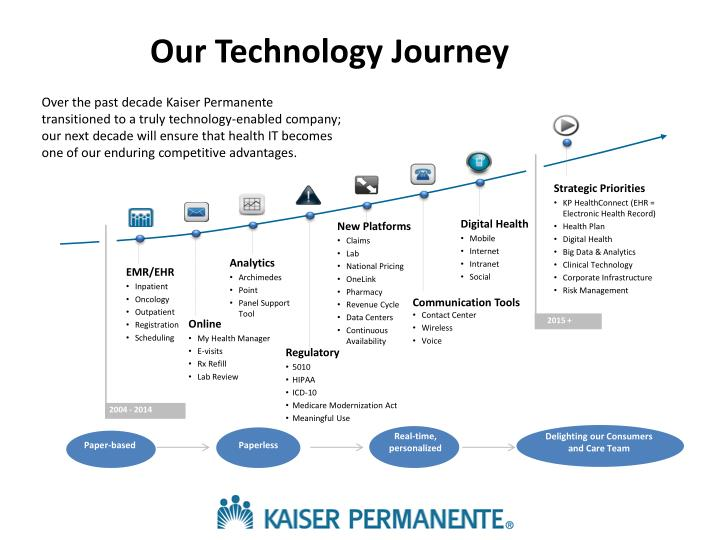 Our Technology Journey