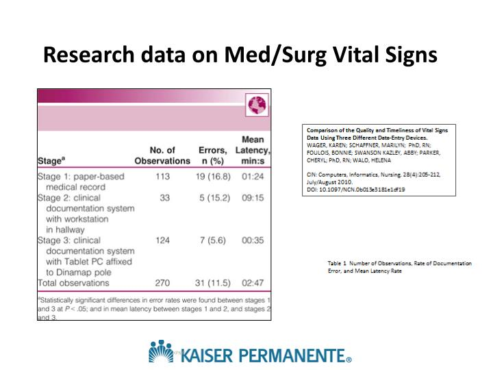 Research data on Med/