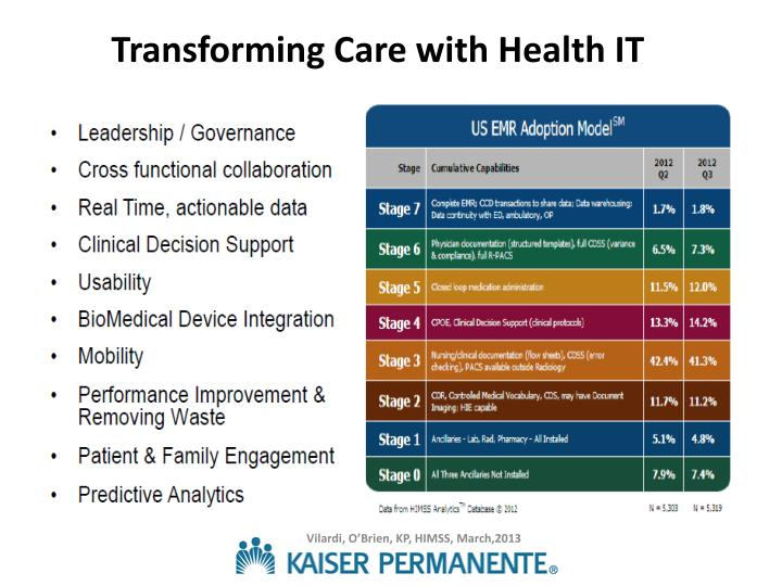 Transforming Care with Health IT
