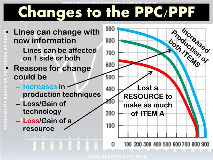 Changes to the PPC/PPF