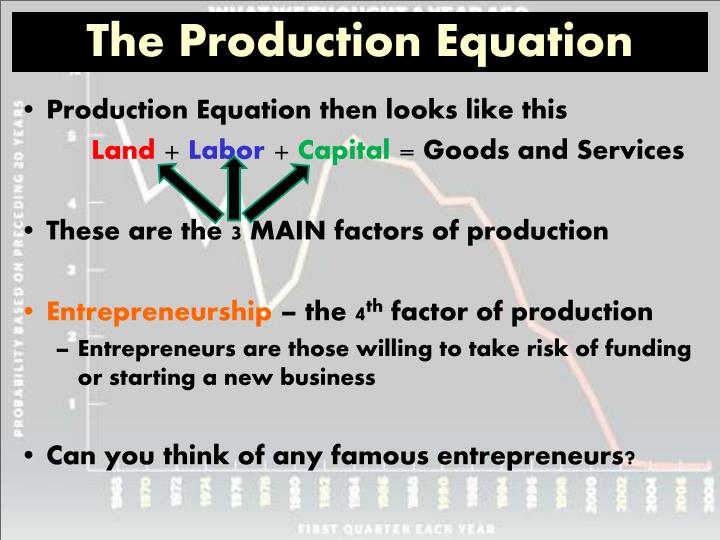 The Production Equation