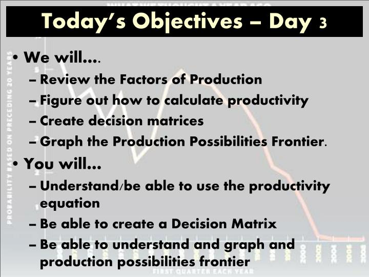 Today's Objectives – Day 3