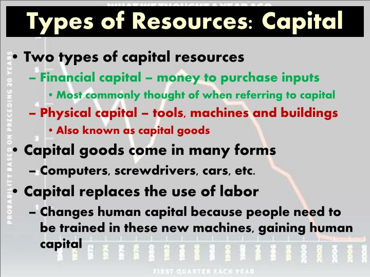 Types of Resources: Capital
