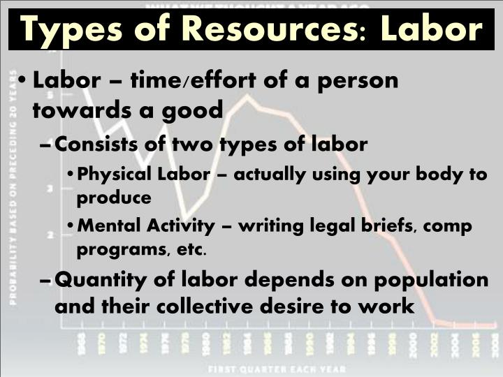 Types of Resources: Labor