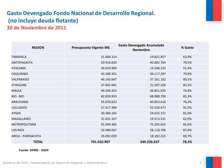 Gasto Devengado Fondo Nacional de Desarrollo Regional.