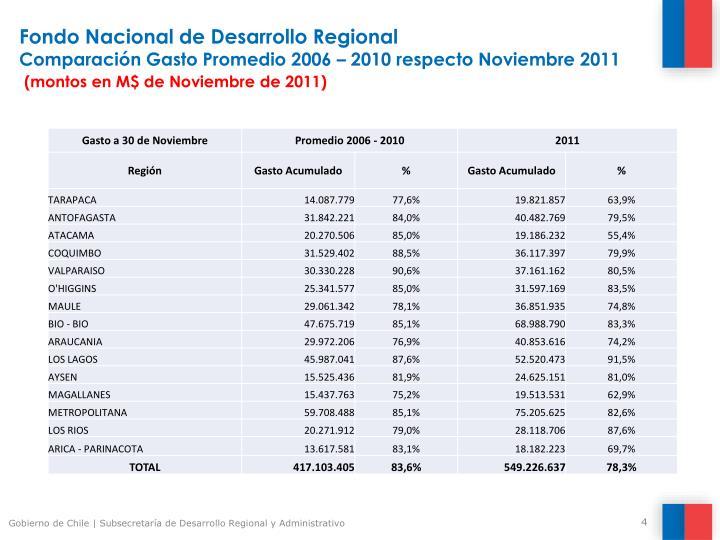 Fondo Nacional de Desarrollo Regional