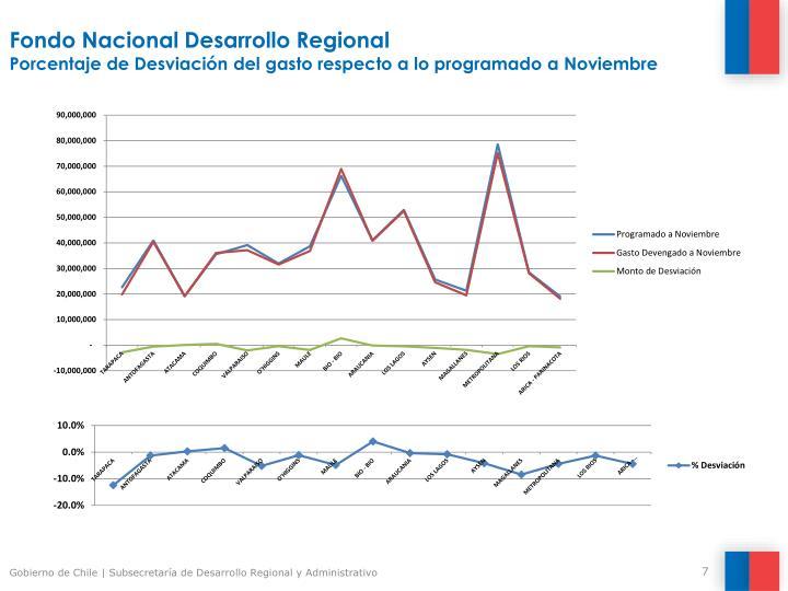 Fondo Nacional Desarrollo Regional