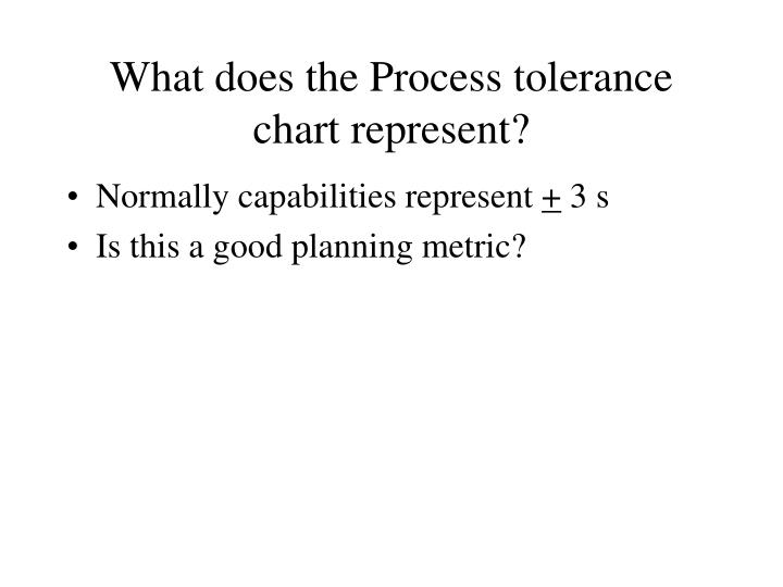 What does the Process tolerance chart represent?