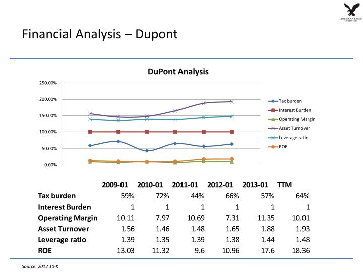 Financial Analysis – Dupont