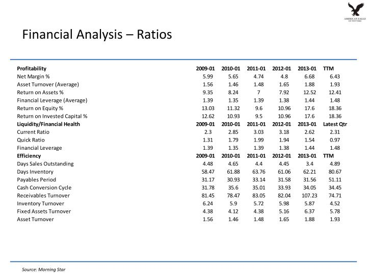 Financial Analysis –