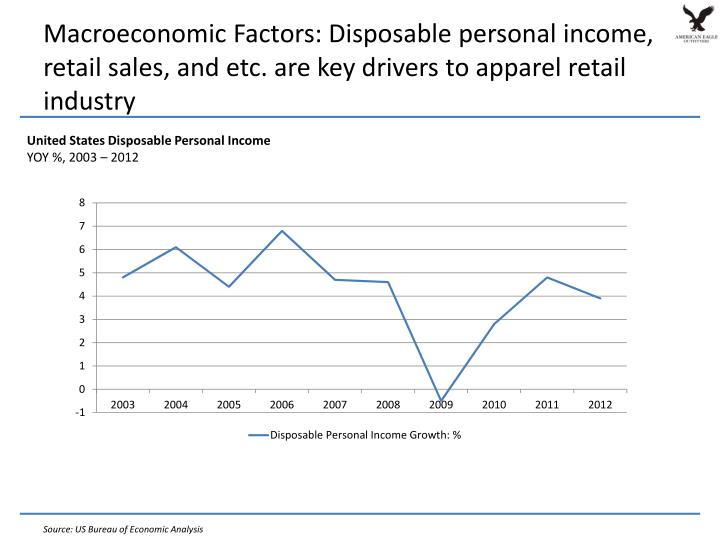 Macroeconomic Factors: Disposable personal