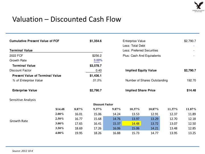 Valuation – Discounted Cash Flow