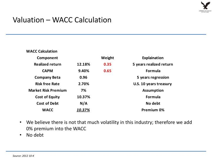 Valuation – WACC Calculation