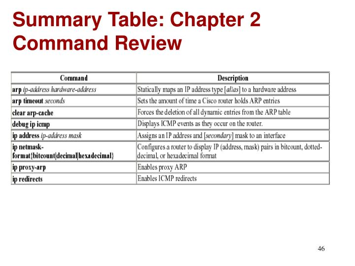 Summary Table: Chapter 2 Command Review