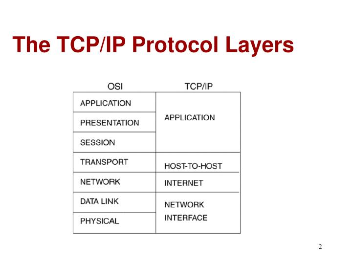 The tcp ip protocol layers
