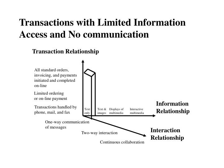 Transactions with Limited Information Access and No communication