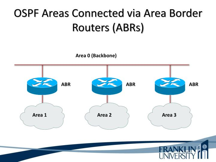 OSPF Areas Connected via Area Border Routers (ABRs)