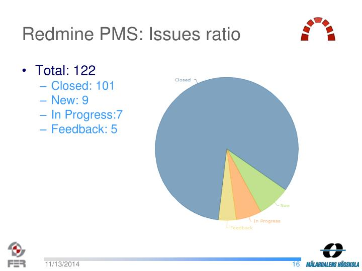 Redmine PMS: Issues ratio