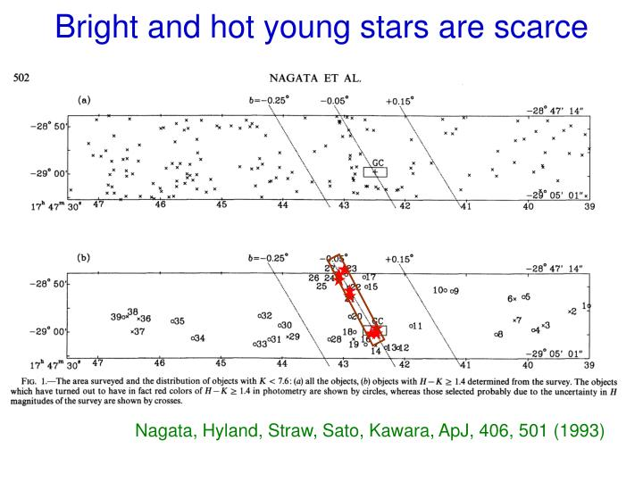 Bright and hot young stars are scarce