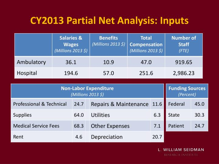 CY2013 Partial Net Analysis: Inputs