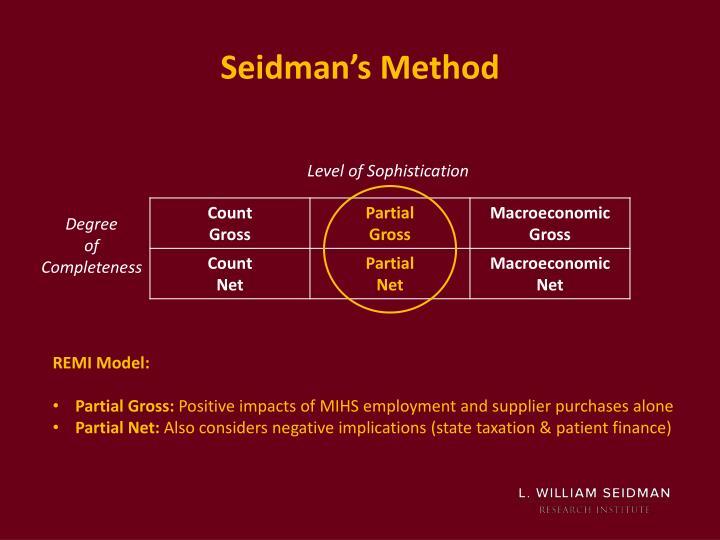 Seidman's Method