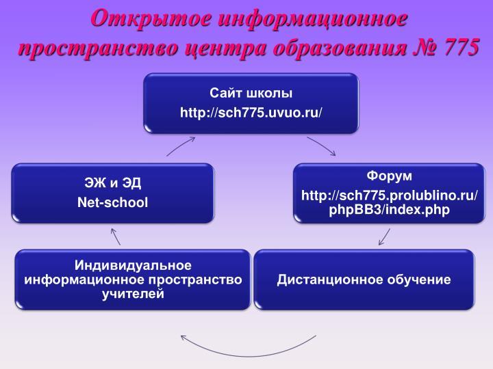 Открытое информационное пространство центра образования № 775