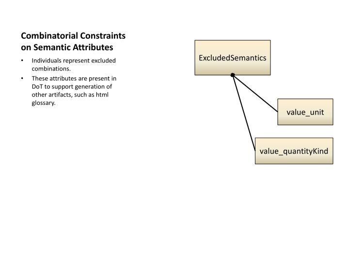 Combinatorial Constraints on Semantic Attributes