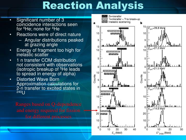 Reaction Analysis