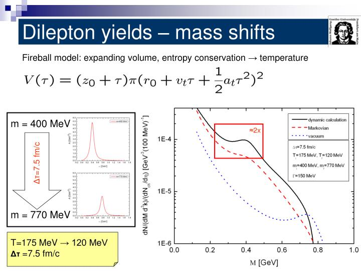 Dilepton yields – mass shifts