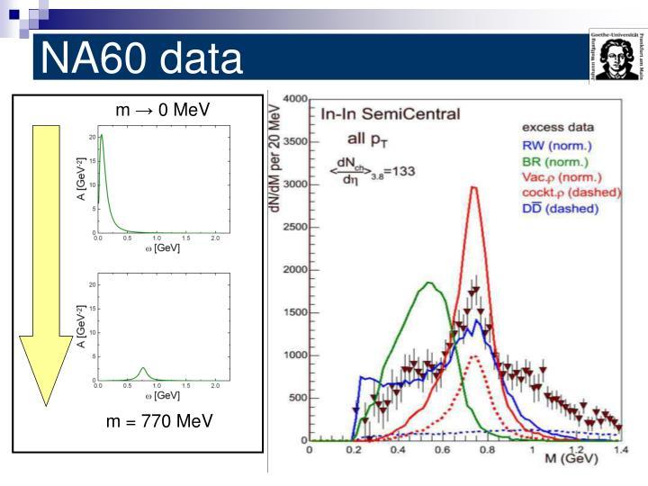NA60 data