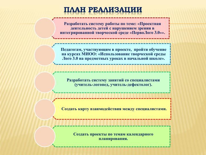 План реализации