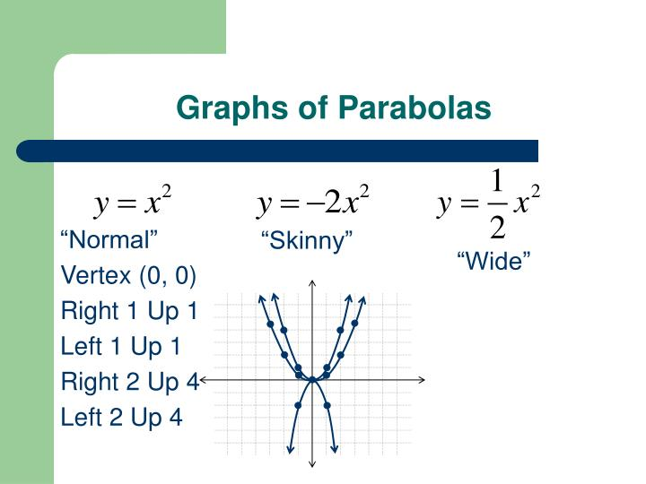 Graphs of parabolas