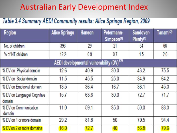 Australian Early Development Index