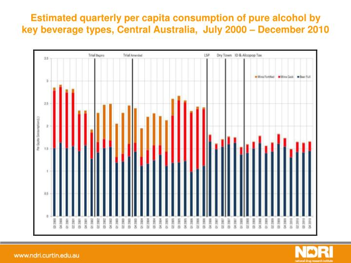 Estimated quarterly per capita consumption of pure alcohol by key beverage types, Central Australia,  July 2000 – December 2010