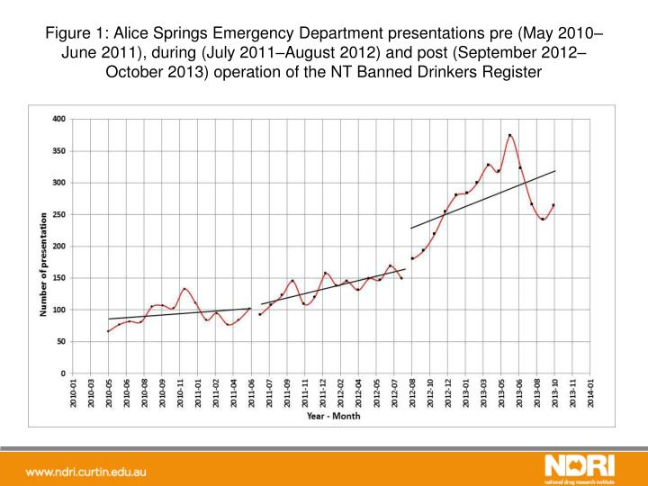Figure 1: Alice Springs Emergency Department presentations pre (May 2010–June 2011), during (July 2011–August 2012) and post (September 2012–October 2013) operation of the NT Banned Drinkers Register
