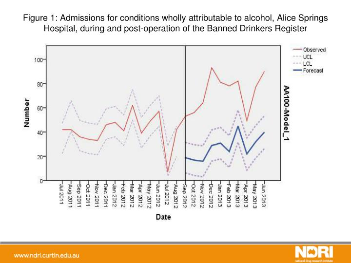 Figure 1: Admissions for conditions wholly attributable to alcohol, Alice Springs Hospital, during and post-operation of the Banned Drinkers Register