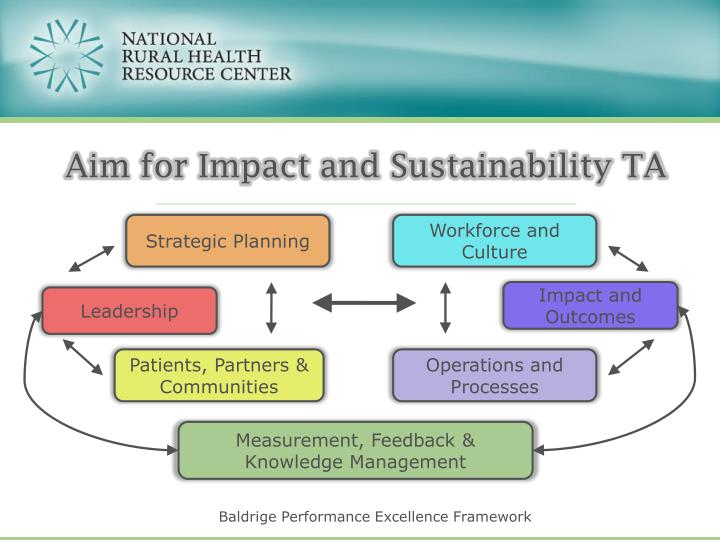 Aim for Impact and Sustainability TA