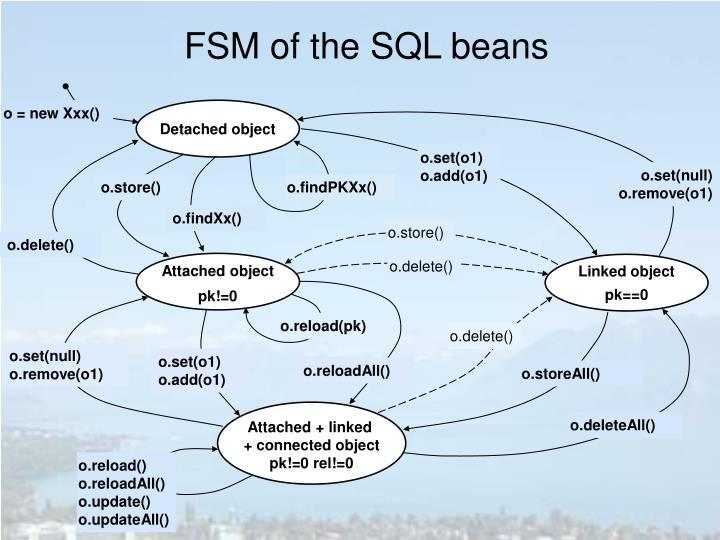 FSM of the SQL beans