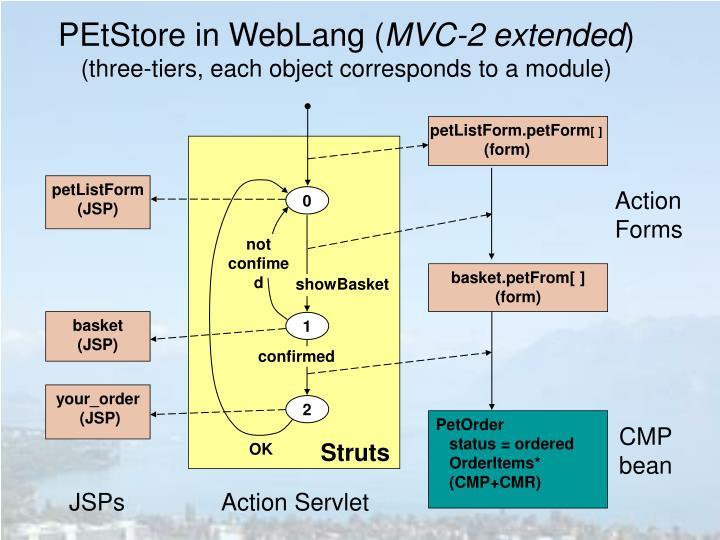 PEtStore in WebLang (