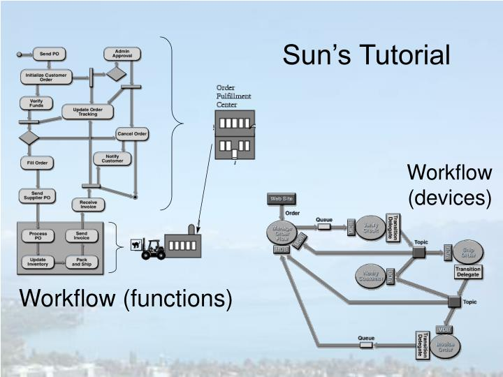 Workflow (functions)