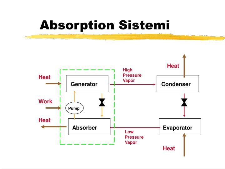 Absorption Sistemi