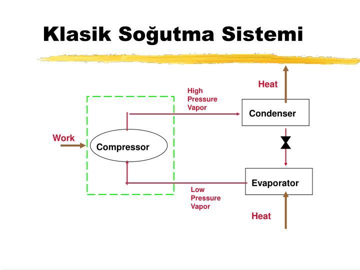 Klasik Soğutma Sistemi