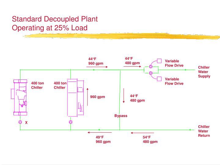 Standard Decoupled Plant